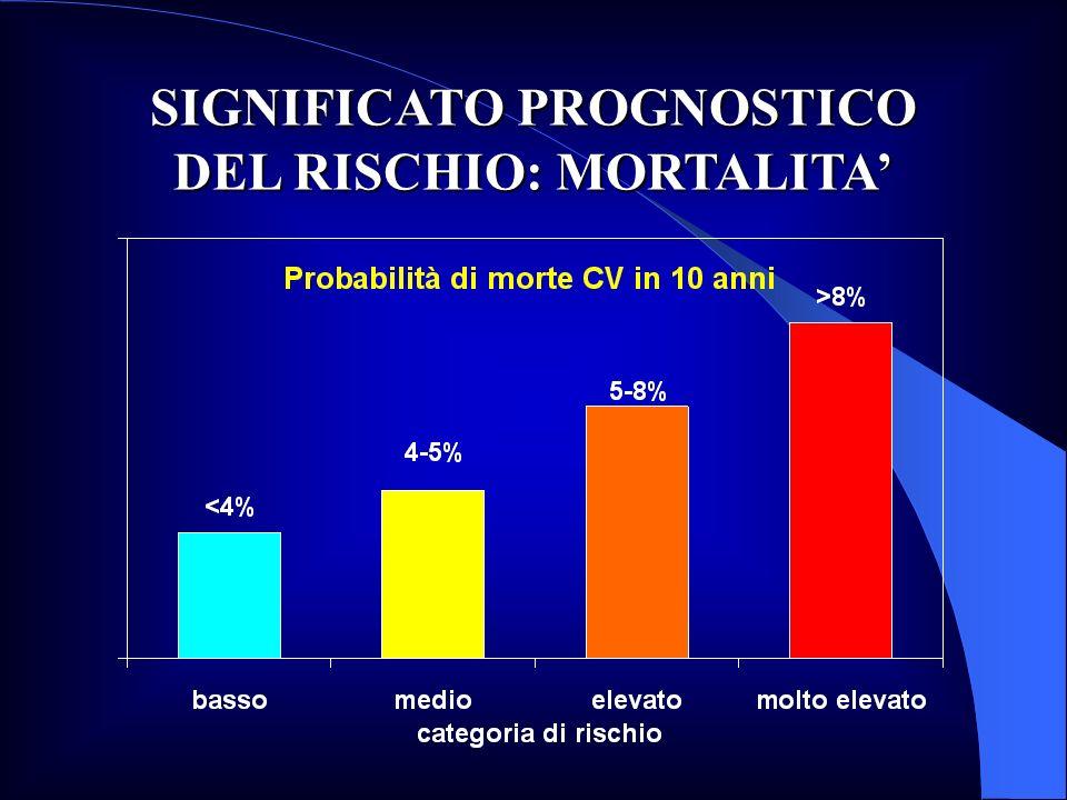 SIGNIFICATO PROGNOSTICO DEL RISCHIO: MORTALITA