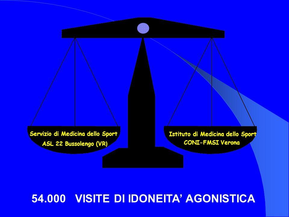 Servizio di Medicina dello Sport ASL 22 Bussolengo (VR ) Istituto di Medicina dello Sport CONI-FMSI Verona 54.000 VISITE DI IDONEITA AGONISTICA