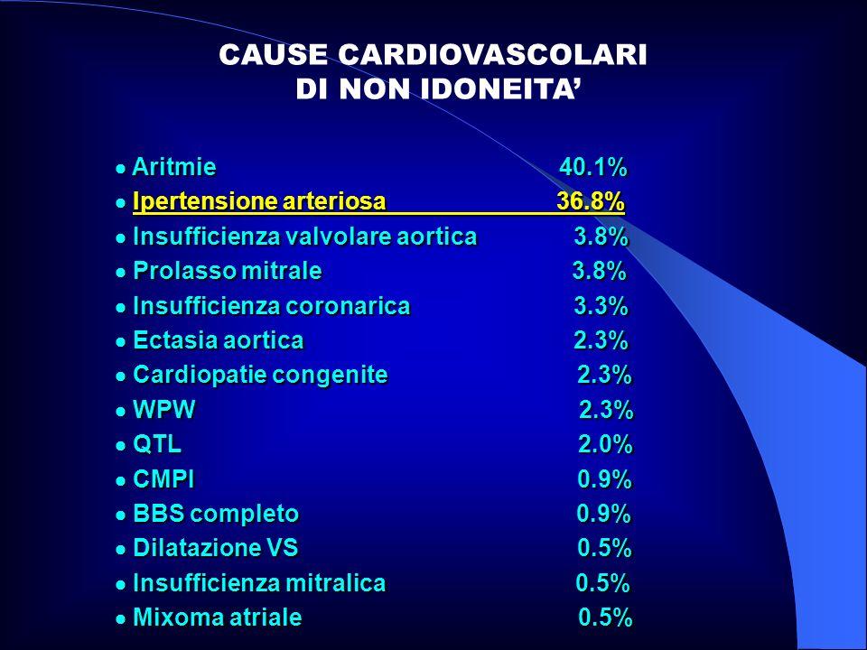 CAUSE CARDIOVASCOLARI DI NON IDONEITA Aritmie 40.1% Aritmie 40.1% Ipertensione arteriosa 36.8% Ipertensione arteriosa 36.8% Insufficienza valvolare ao