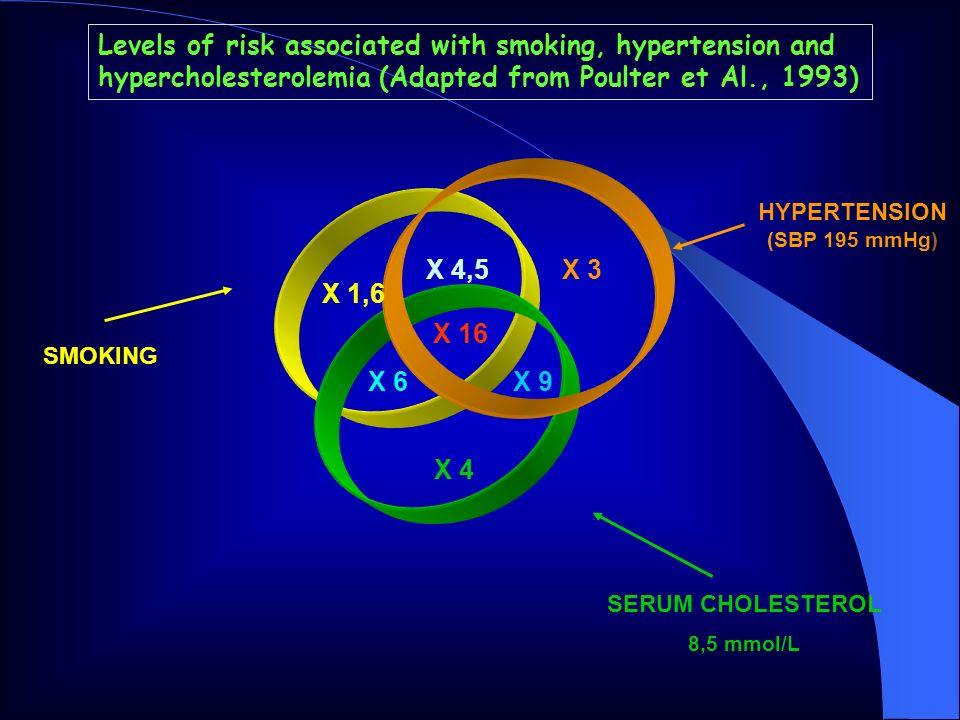 Stima della prevalenza dellipertensione arteriosa nella popolazione generale residente nellASL 22 Direzione Sanitaria ASL 22 Servizio di Epidemiologia ASL 22 Ufficio Piani e Programmi ASL 22 I MMG DELLASL 22 In collaborazione con: