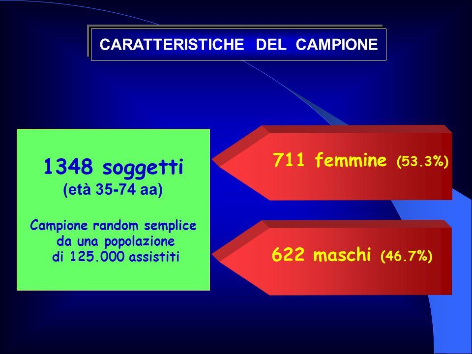 711 femmine (53.3%) 622 maschi (46.7%) 1348 soggetti (età 35-74 aa) Campione random semplice da una popolazione di 125.000 assistiti CARATTERISTICHE D