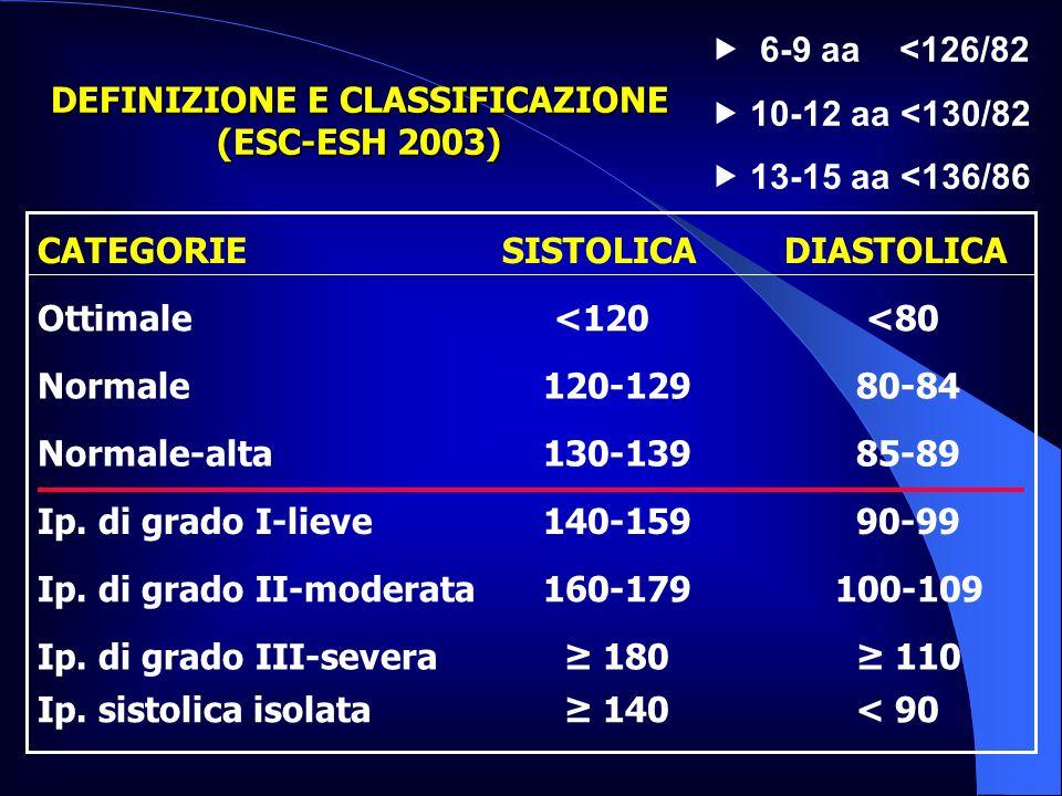 DEFINIZIONE E CLASSIFICAZIONE (ESC-ESH 2003) < 90 140Ip. sistolica isolata 110 180Ip. di grado III-severa 100-109 160-179Ip. di grado II-moderata 90-9