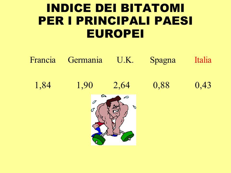 INDICE DEI BITATOMI PER I PRINCIPALI PAESI EUROPEI Francia Germania U.K.
