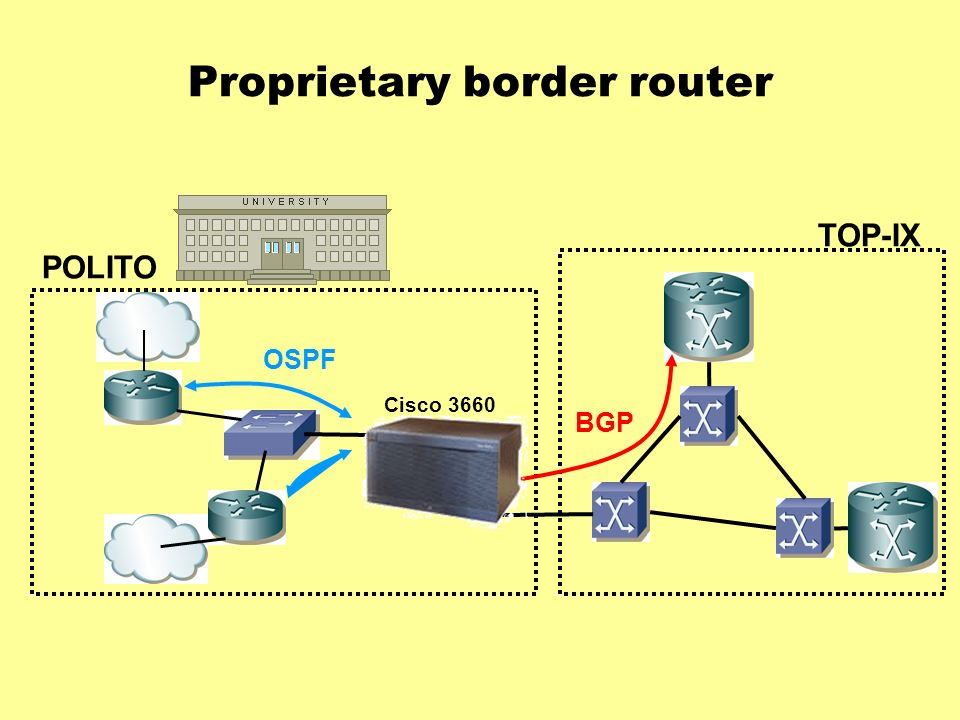 Proprietary border router TOP-IX POLITO OSPF BGP Cisco 3660