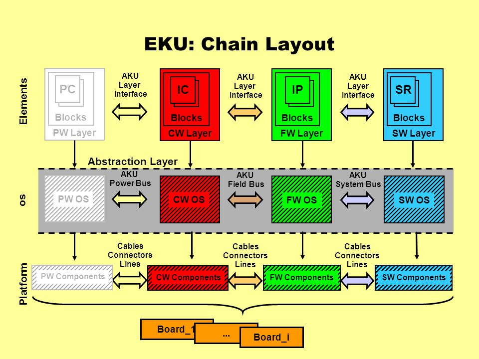 EKU: Chain Layout Elements Platform os Board_1...