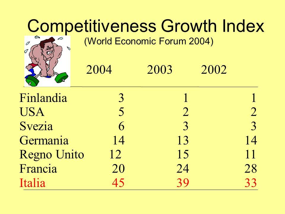 Composizione delle esportazioni (%) (Bollettino n.