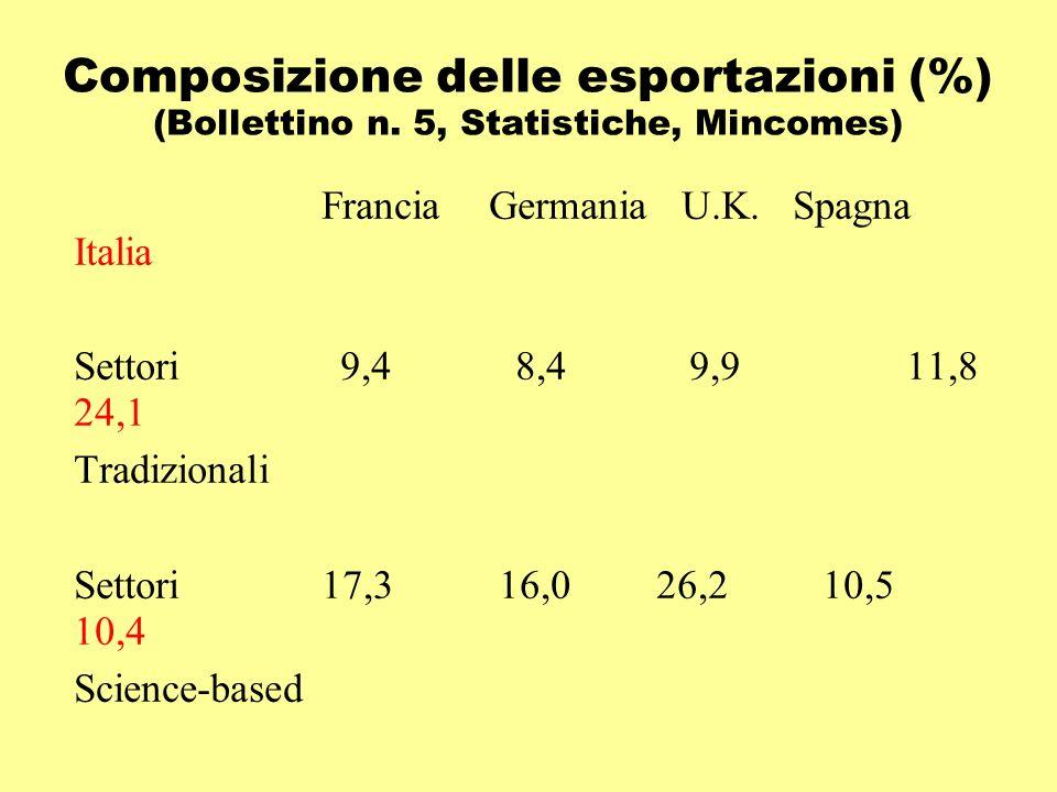 Composizione delle esportazioni (%) (Bollettino n. 5, Statistiche, Mincomes) FranciaGermania U.K. Spagna Italia Settori 9,4 8,4 9,9 11,8 24,1 Tradizio