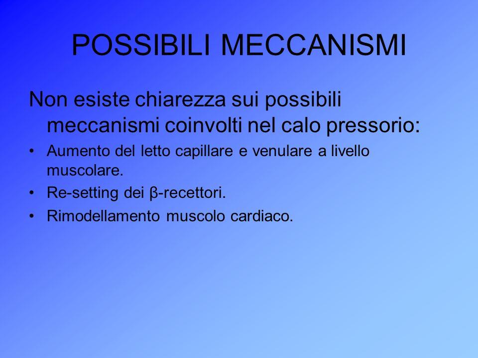 POSSIBILI MECCANISMI Non esiste chiarezza sui possibili meccanismi coinvolti nel calo pressorio: Aumento del letto capillare e venulare a livello musc