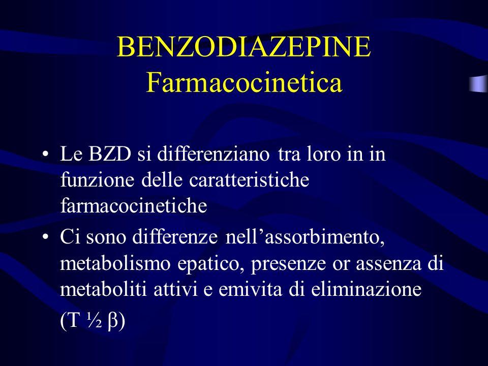 BENZODIAZEPINE Farmacocinetica Le BZD si differenziano tra loro in in funzione delle caratteristiche farmacocinetiche Ci sono differenze nellassorbimento, metabolismo epatico, presenze or assenza di metaboliti attivi e emivita di eliminazione (T ½ β)