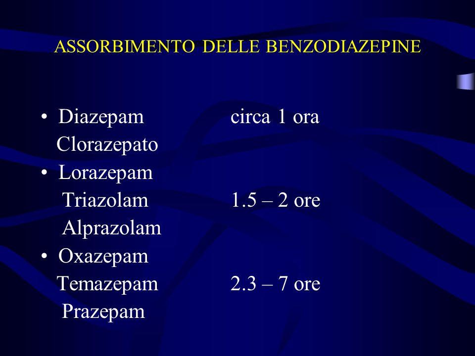 ASSORBIMENTO DELLE BENZODIAZEPINE Diazepamcirca 1 ora Clorazepato Lorazepam Triazolam1.5 – 2 ore Alprazolam Oxazepam Temazepam2.3 – 7 ore Prazepam