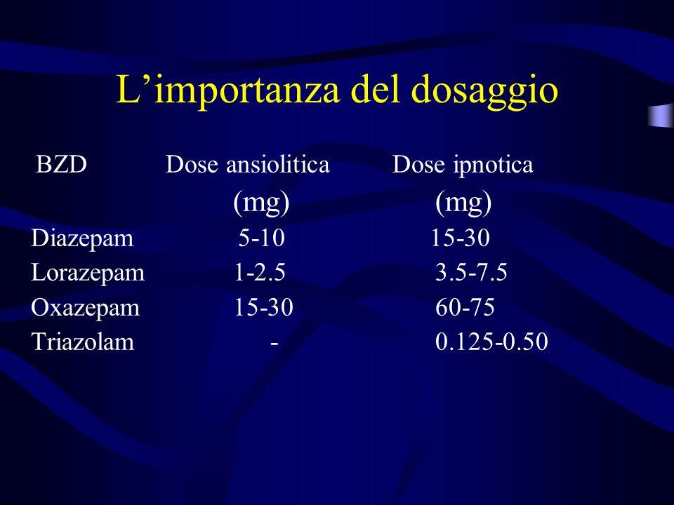 Limportanza del dosaggio BZD Dose ansiolitica Dose ipnotica (mg)(mg) Diazepam 5-10 15-30 Lorazepam1-2.53.5-7.5 Oxazepam15-3060-75 Triazolam - 0.125-0.50