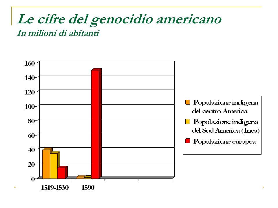 Le cifre del genocidio americano In milioni di abitanti
