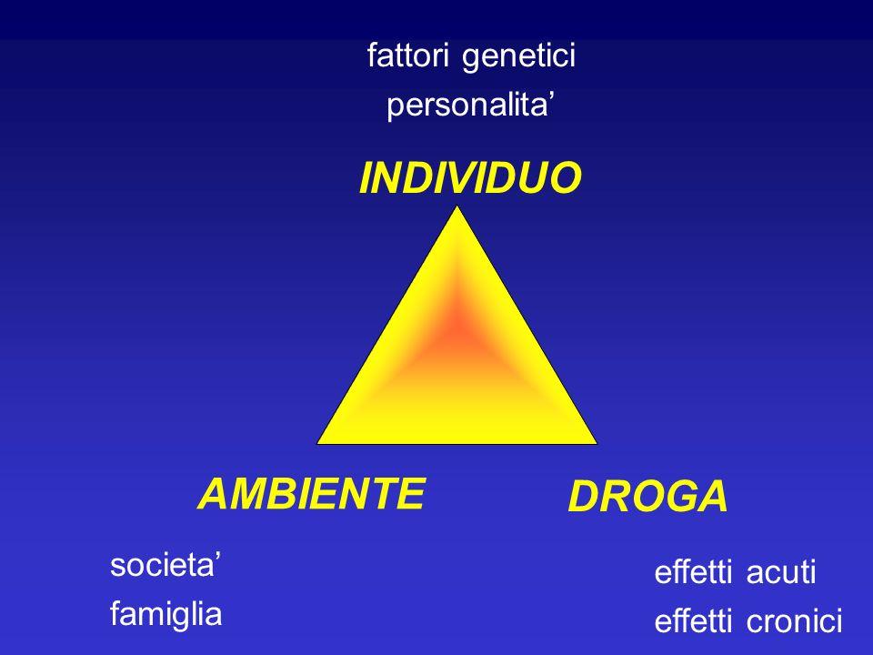 societa famiglia INDIVIDUO AMBIENTE DROGA fattori genetici personalita effetti acuti effetti cronici