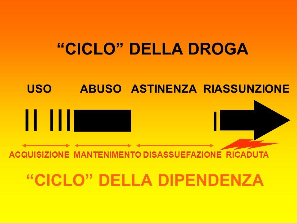 CICLO DELLA DIPENDENZA ACQUISIZIONE MANTENIMENTO DISASSUEFAZIONE RICADUTA II III I USO ABUSO ASTINENZA RIASSUNZIONE CICLO DELLA DROGA