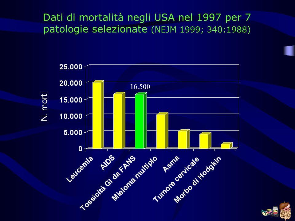 Dati di mortalità negli USA nel 1997 per 7 patologie selezionate (NEJM 1999; 340:1988) N. morti 16.500