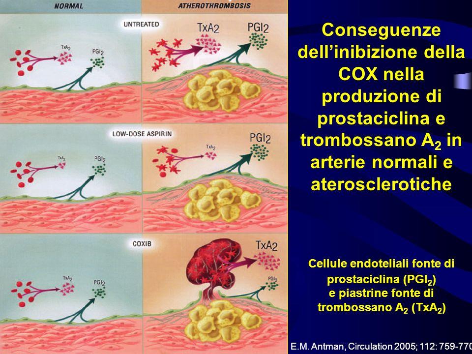 Conseguenze dellinibizione della COX nella produzione di prostaciclina e trombossano A 2 in arterie normali e aterosclerotiche Cellule endoteliali fon