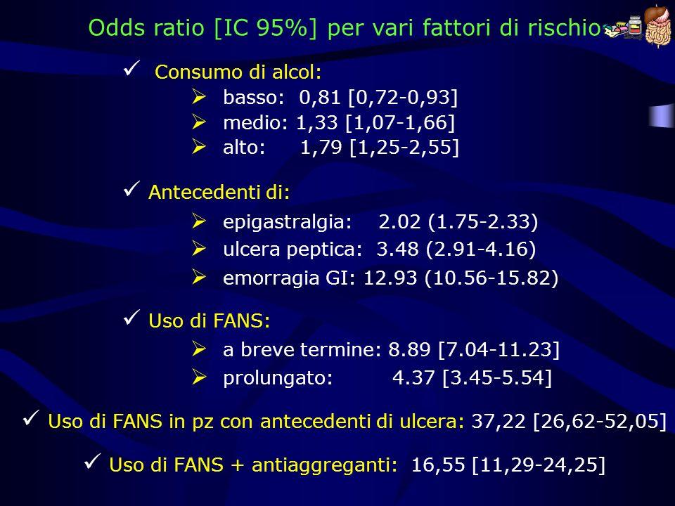Uso di FANS: a breve termine: 8.89 [7.04-11.23] prolungato: 4.37 [3.45-5.54] Odds ratio [IC 95%] per vari fattori di rischio epigastralgia: 2.02 (1.75
