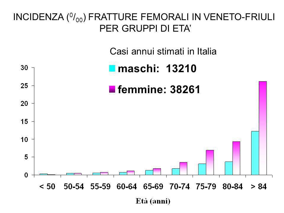 INCIDENZA ( 0 / 00 ) FRATTURE FEMORALI IN VENETO-FRIULI PER GRUPPI DI ETA maschi: 13210 femmine: 38261 Casi annui stimati in Italia