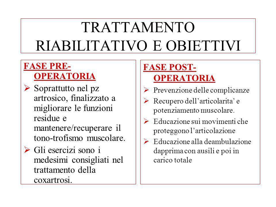 TRATTAMENTO RIABILITATIVO E OBIETTIVI FASE PRE- OPERATORIA Soprattutto nel pz artrosico, finalizzato a migliorare le funzioni residue e mantenere/recu