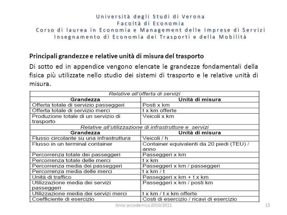 14 Università degli Studi di Verona Facoltà di Economia Corso di laurea in Economia e Management delle Imprese di Servizi Insegnamento di Economia dei Trasporti e della Mobilità Anno accademico 2010/2011 IL TRASPORTO AEREO