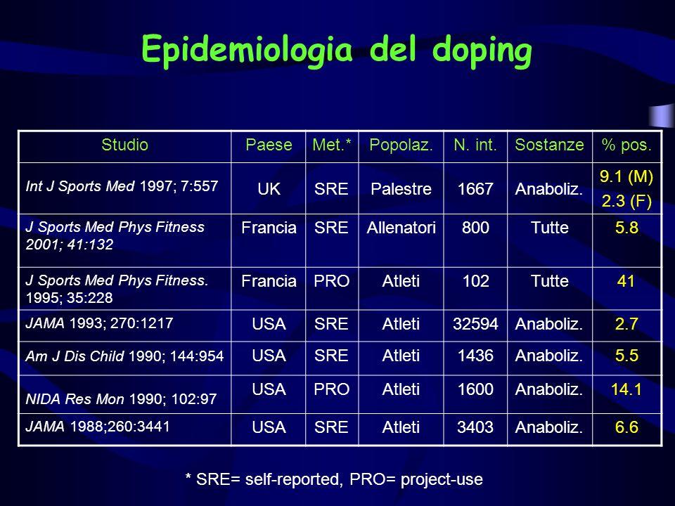 Epidemiologia del doping StudioPaeseMet.*Popolaz.N. int.Sostanze% pos. Int J Sports Med 1997; 7:557 UKSREPalestre1667Anaboliz. 9.1 (M) 2.3 (F) J Sport