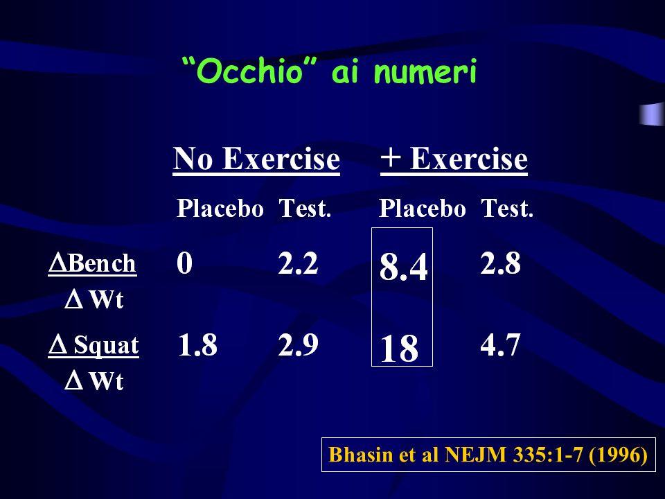 Occhio ai numeri No Exercise + Exercise Bhasin et al NEJM 335:1-7 (1996)