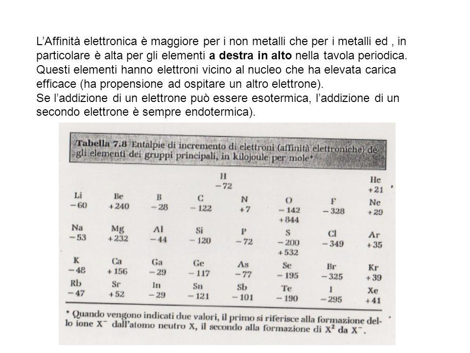LAffinità elettronica è maggiore per i non metalli che per i metalli ed, in particolare è alta per gli elementi a destra in alto nella tavola periodic
