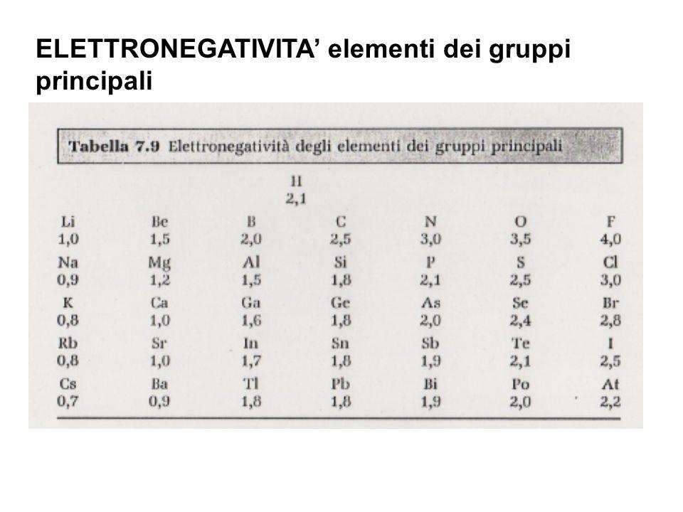 ELETTRONEGATIVITA elementi dei gruppi principali