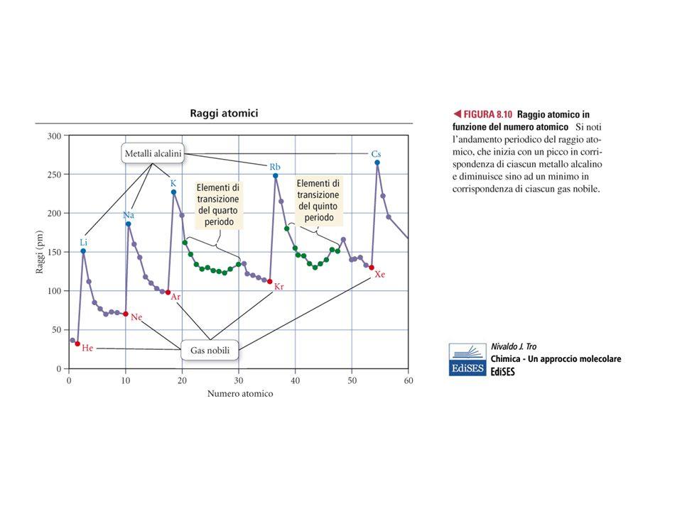 Lenergia di ionizzazione varia in modo periodico: Aumenta da sinistra a destra lungo un periodo Diminuisce dallalto al basso lungo un gruppo Lungo un periodo il raggio atomico diminuisce perché la carica positiva del nucleo sentita dagli elettroni più esterni aumenta.