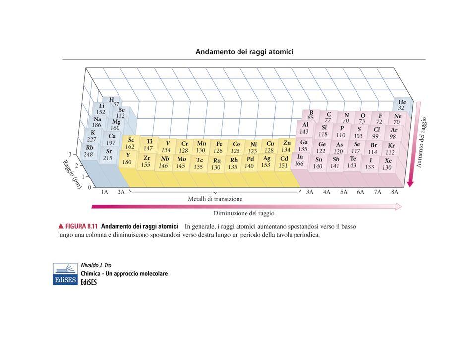 Il raggio ionico cresce scendendo lungo il gruppo e decresce lungo un periodo (stesso comportamento del raggio metallico)
