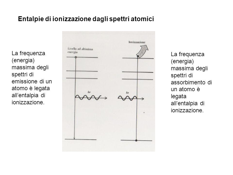 Entalpie di ionizzazione dagli spettri atomici La frequenza (energia) massima degli spettri di emissione di un atomo è legata allentalpia di ionizzazi