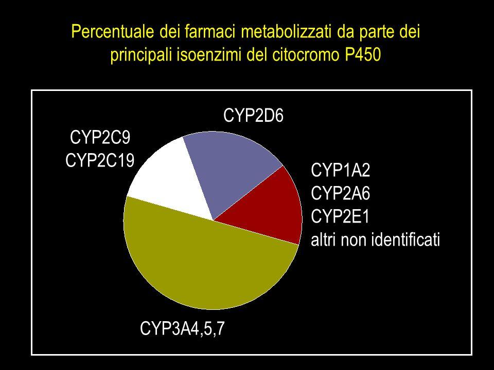 Percentuale dei farmaci metabolizzati da parte dei principali isoenzimi del citocromo P450 CYP3A4,5,7 CYP2C9 CYP2C19 CYP2D6 CYP1A2 CYP2A6 CYP2E1 altri
