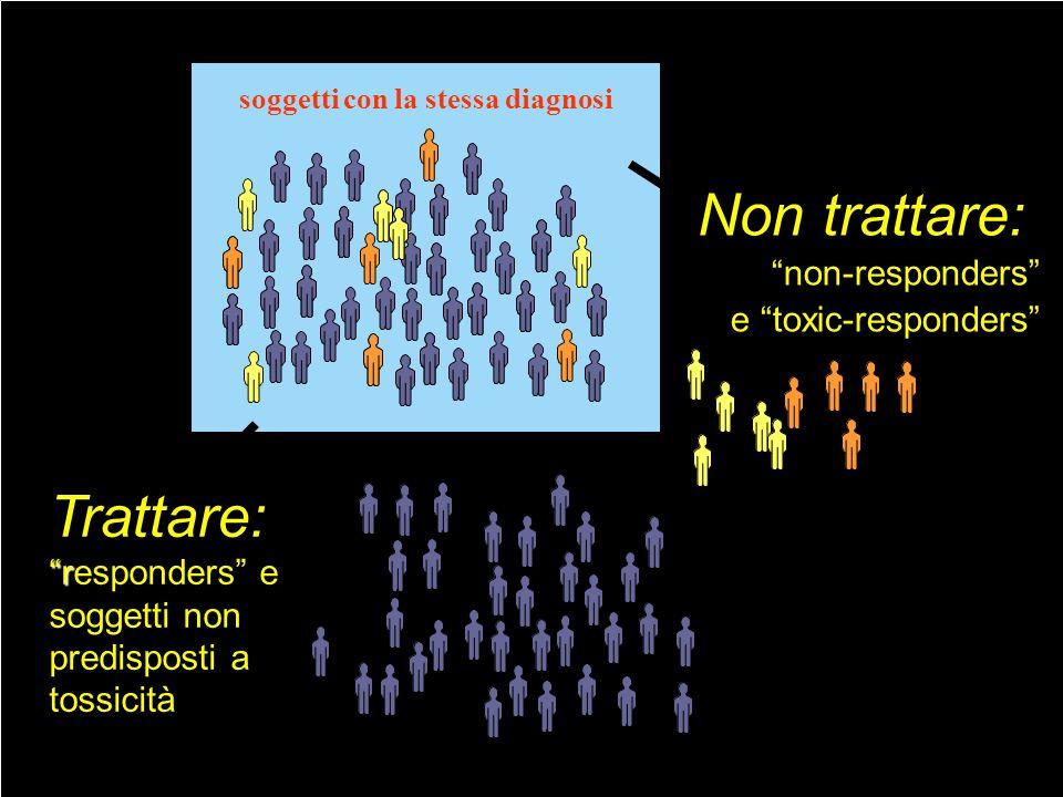Trattare: r responders e soggetti non predisposti a tossicità soggetti con la stessa diagnosi Non trattare: non-responders e toxic-responders