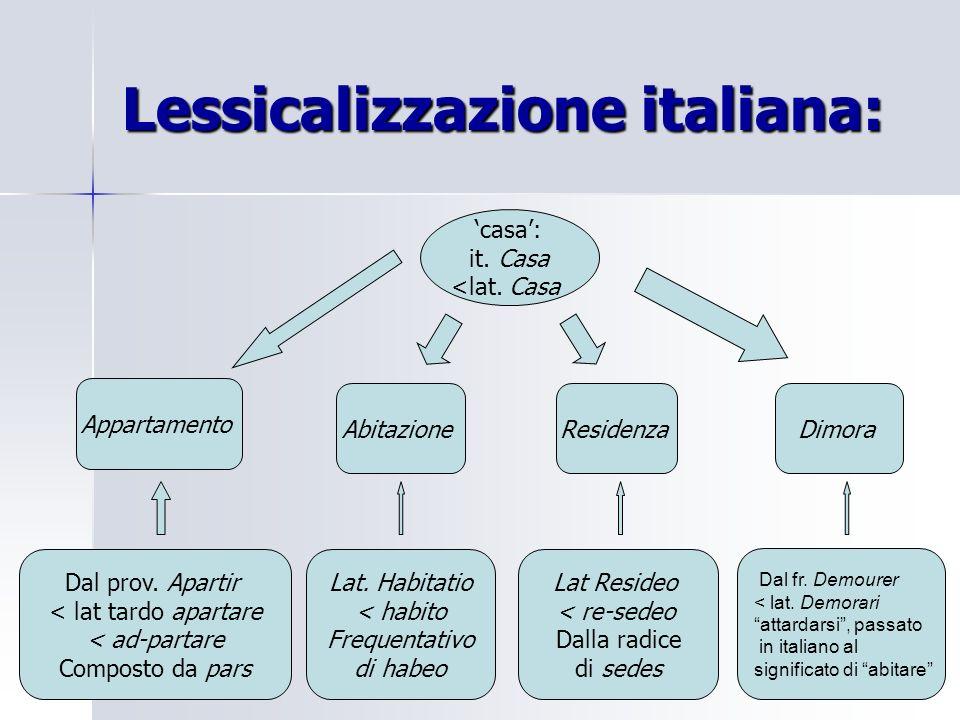 Lessicalizzazione italiana: casa: it. Casa <lat. Casa Appartamento Dal prov.