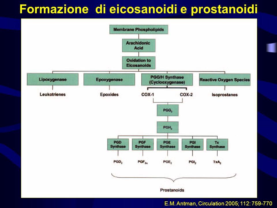 Conseguenze dellinibizione della COX nella produzione di prostaciclina e trombossano A 2 in arterie normali e aterosclerotiche Cellule endoteliali fonte di prostaciclina (PGI 2 ) e piastrine fonte di trombossano A 2 (TxA 2 ) E.M.
