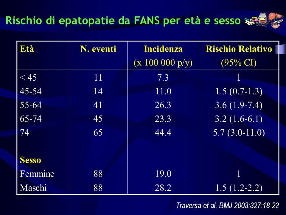 Rischio di epatopatie da FANS per età e sesso EtàN. eventiIncidenza (x 100 000 p/y) Rischio Relativo (95% CI) < 45 45-54 55-64 65-74 74 Sesso Femmine