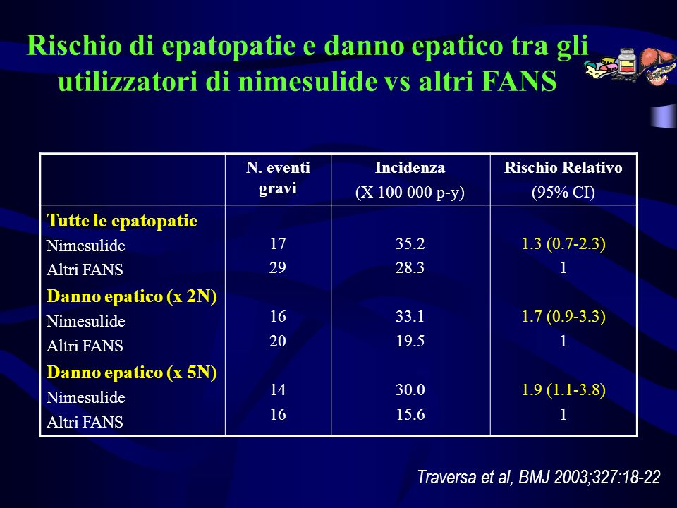 Rischio di epatopatie e danno epatico tra gli utilizzatori di nimesulide vs altri FANS N. eventi gravi Incidenza (X 100 000 p-y) Rischio Relativo (95%