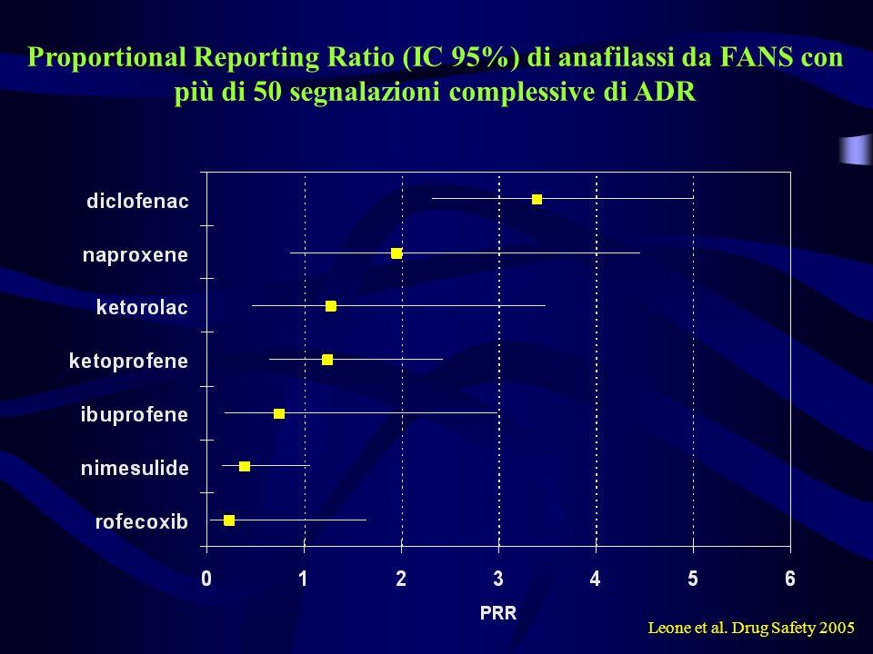 Proportional Reporting Ratio (IC 95%) di anafilassi da FANS con più di 50 segnalazioni complessive di ADR Leone et al. Drug Safety 2005