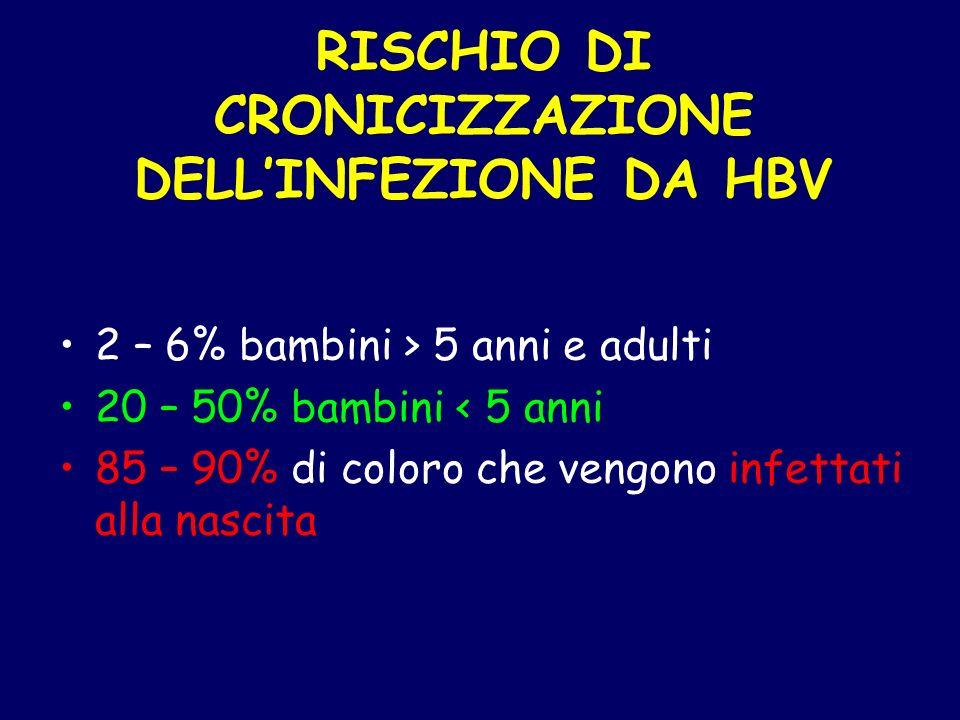 RISCHIO DI CRONICIZZAZIONE DELLINFEZIONE DA HBV 2 – 6% bambini > 5 anni e adulti 20 – 50% bambini < 5 anni 85 – 90% di coloro che vengono infettati al