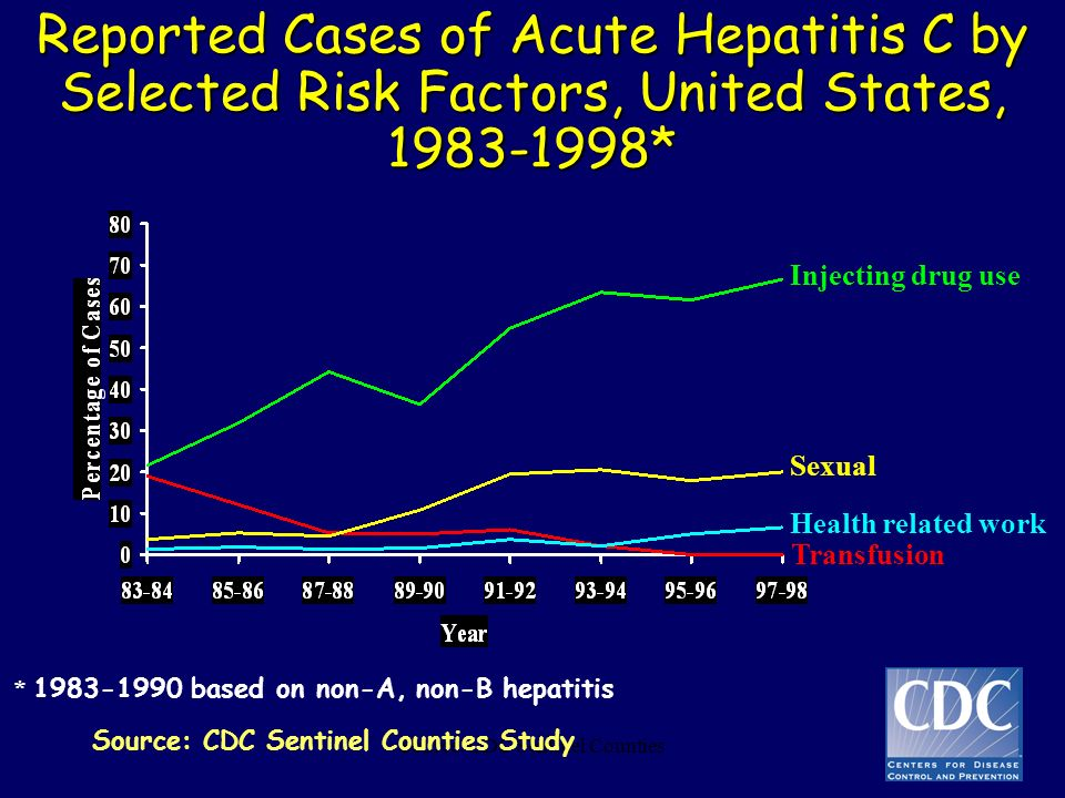 Source: CDC Sentinel Counties Reported Cases of Acute Hepatitis C by Selected Risk Factors, United States, 1983-1998* Injecting drug use Sexual Health