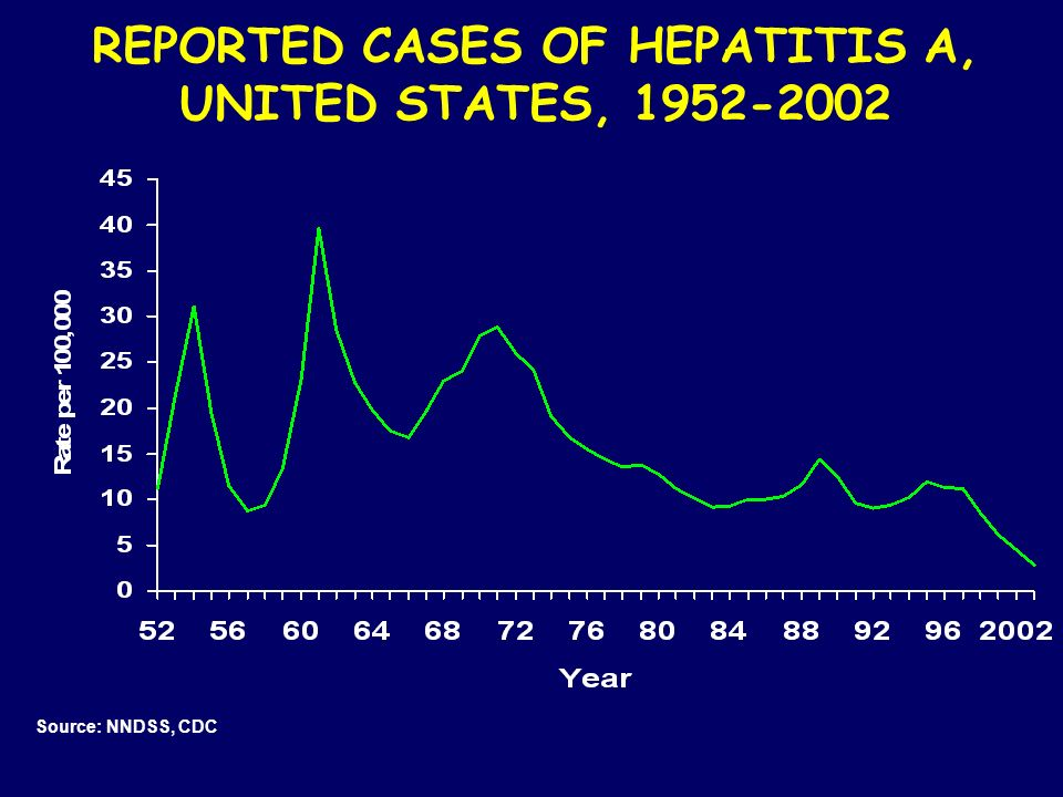 Source: NNDSS, CDC REPORTED CASES OF HEPATITIS A, UNITED STATES, 1952-2002