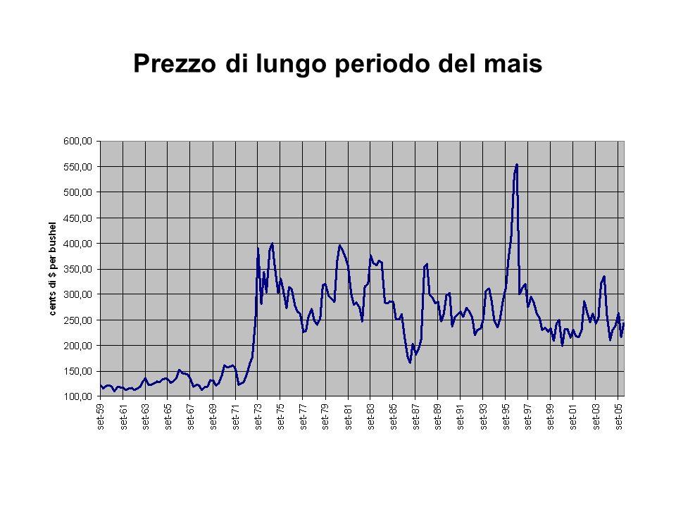 Prezzo di lungo periodo del mais