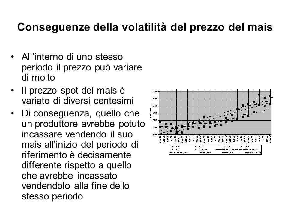 Conseguenze della volatilità del prezzo del mais Allinterno di uno stesso periodo il prezzo può variare di molto Il prezzo spot del mais è variato di