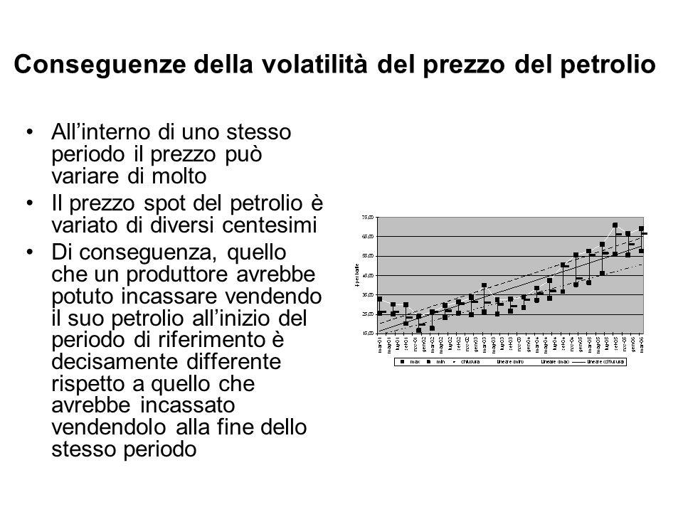 Conseguenze della volatilità del prezzo del petrolio Allinterno di uno stesso periodo il prezzo può variare di molto Il prezzo spot del petrolio è var