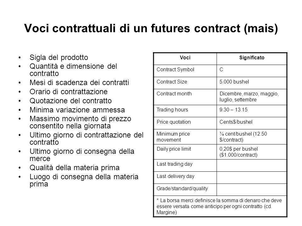 Voci contrattuali di un futures contract (mais) Sigla del prodotto Quantità e dimensione del contratto Mesi di scadenza dei contratti Orario di contra