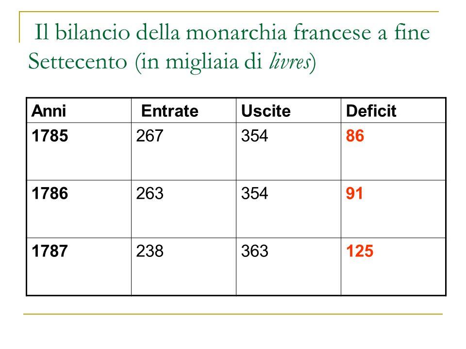 Il bilancio della monarchia francese a fine Settecento (in migliaia di livres) Anni EntrateUsciteDeficit 178526735486 178626335491 1787238363125