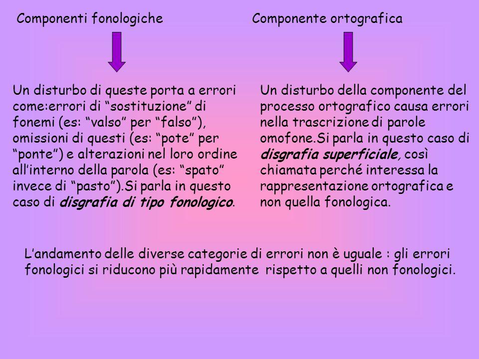 Errori nelle doppie e nelluso dellaccento: Non vengono categorizzati né nei disturbi di tipo fonologico né di tipo ortografico.