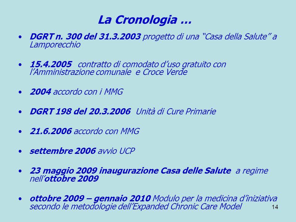 14 La Cronologia … DGRT n. 300 del 31.3.2003 progetto di una Casa della Salute a Lamporecchio 15.4.2005 contratto di comodato duso gratuito con lAmmin