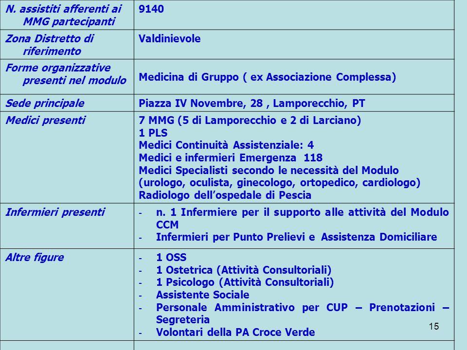 15 N. assistiti afferenti ai MMG partecipanti 9140 Zona Distretto di riferimento Valdinievole Forme organizzative presenti nel modulo Medicina di Grup