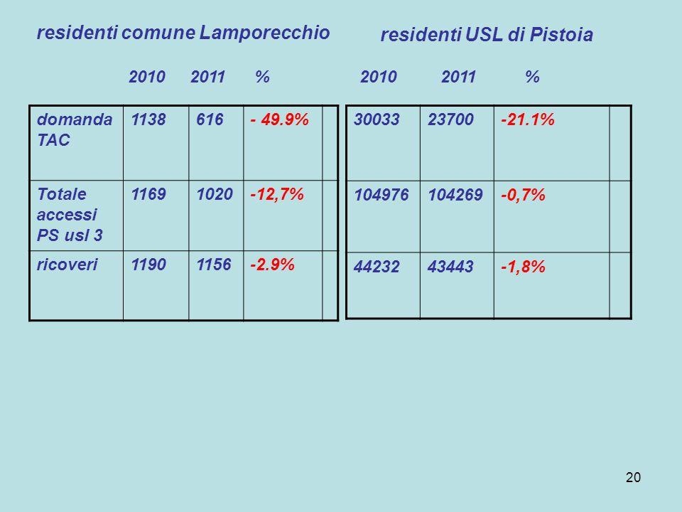 20 domanda TAC 1138616- 49.9% Totale accessi PS usl 3 11691020-12,7% ricoveri11901156-2.9% 3003323700-21.1% 104976104269-0,7% 4423243443-1,8% resident